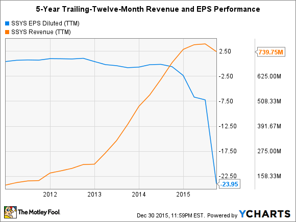 SSYS EPS Diluted (TTM) Chart