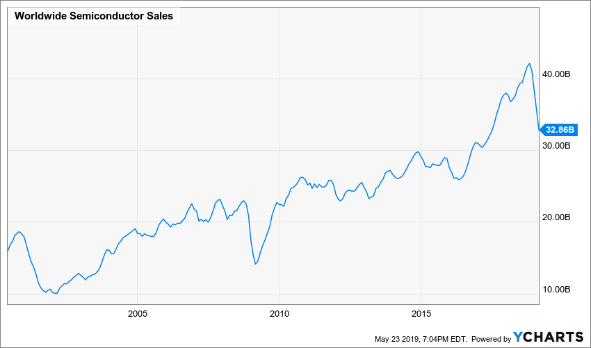 Worldwide Semiconductor Sales Chart