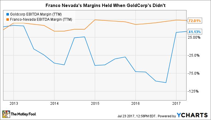 GG EBITDA Margin (TTM) Chart