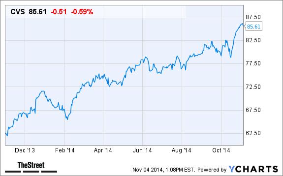 CVS Health (CVS) Stock Is Falling Following Decline in ...