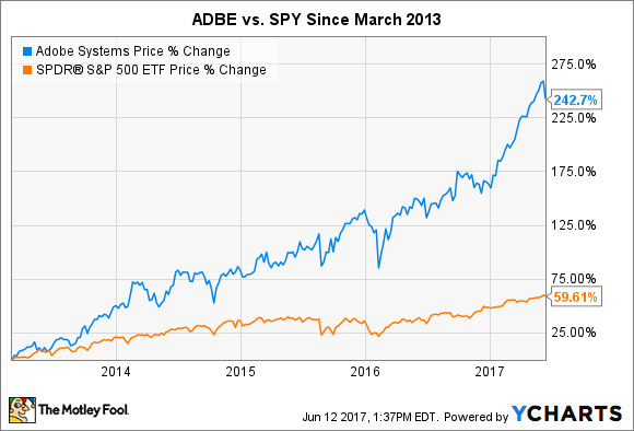 ADBE Chart