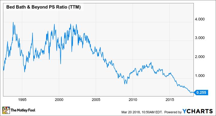 BBBY PS Ratio (TTM) Chart