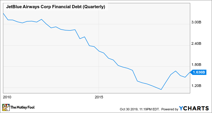 JBLU Financial Debt (Quarterly) Chart