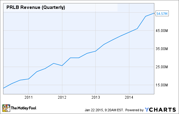 PRLB Revenue (Quarterly) Chart