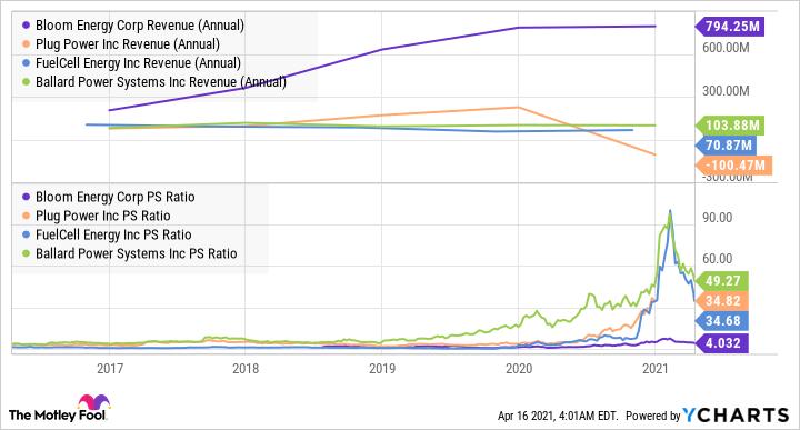 BE Revenue (Annual) Chart