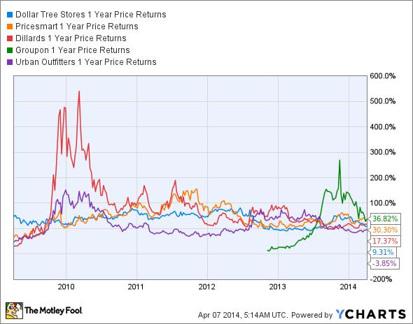 DLTR 1 Year Price Returns Chart