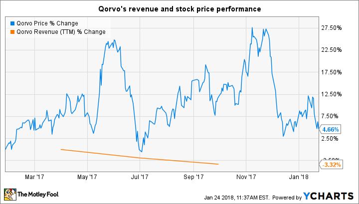 QRVO Chart