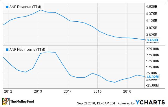ANF Revenue (TTM) Chart