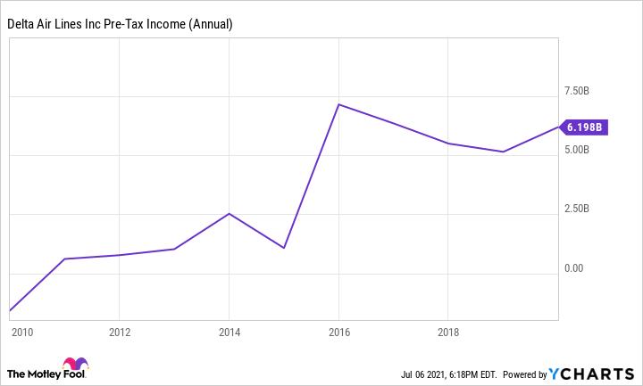 DAL Pre-Tax Income (Annual) Chart