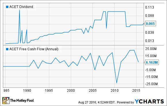 ACET Dividend Chart