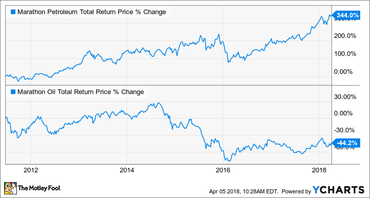 MPC Total Return Price Chart