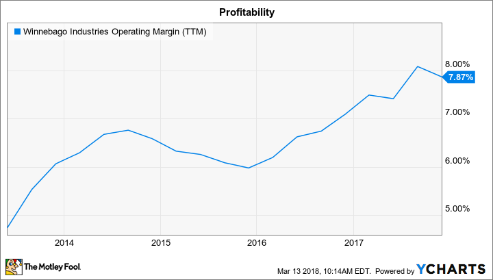 WGO Operating Margin (TTM) Chart