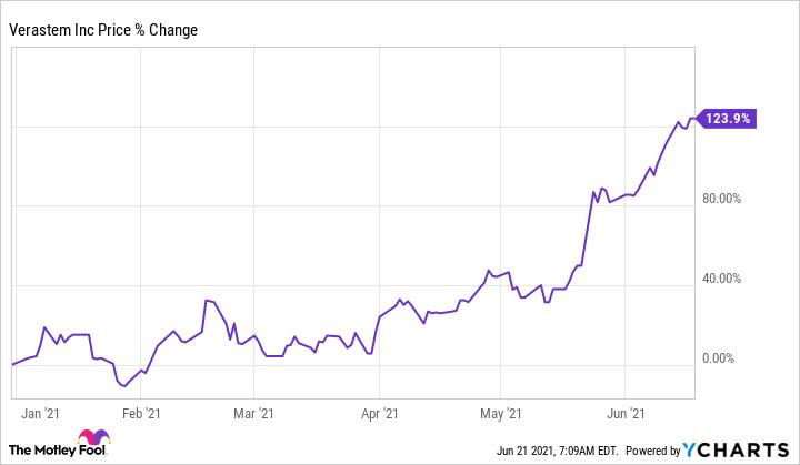 VSTM Chart