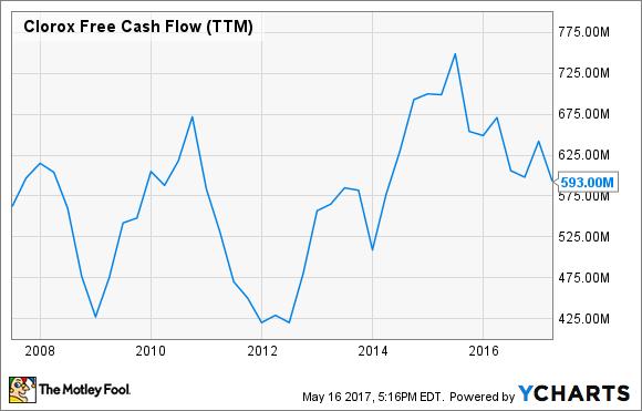 CLX Free Cash Flow (TTM) Chart