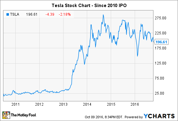 Tesla Stock Quote New Will A Tesla Stock Split Ever Happen  The Motley Fool