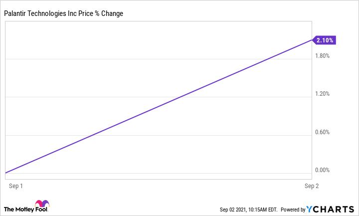PLTR chart