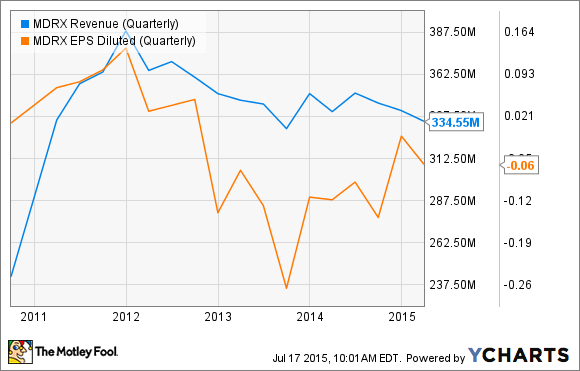 MDRX Revenue (Quarterly) Chart