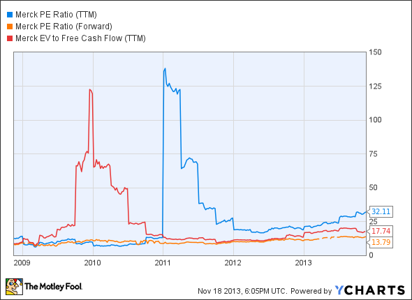 MRK PE Ratio (TTM) Chart