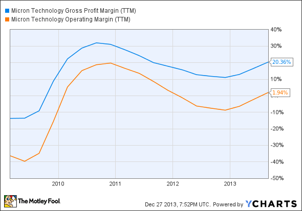 MU Gross Profit Margin (TTM) Chart