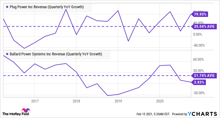 PLUG Revenue Graph (Quarterly YoY Growth)