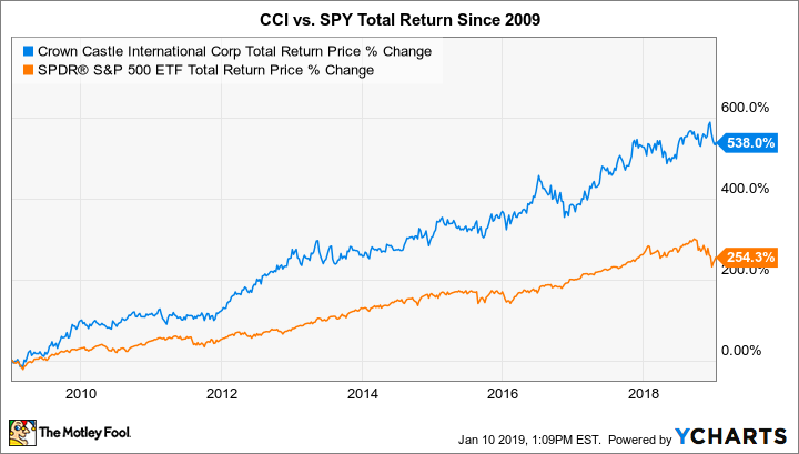CCI Total Return Price Chart
