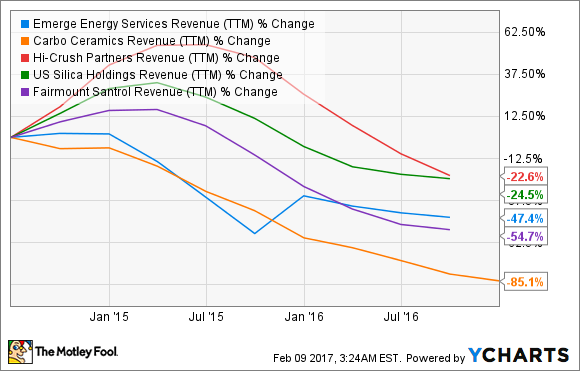 EMES Revenue (TTM) Chart