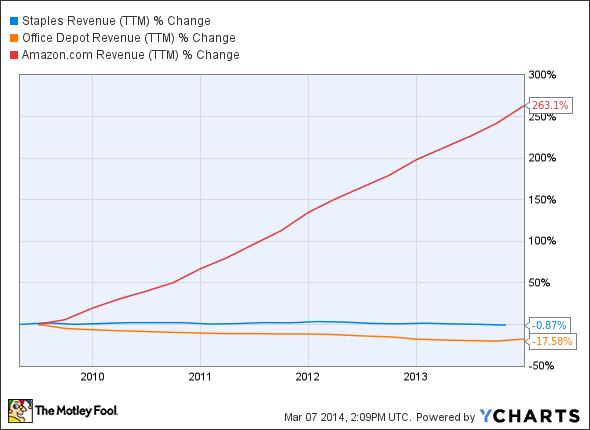 SPLS Revenue (TTM) Chart