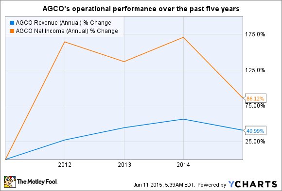 AGCO Revenue (Annual) Chart