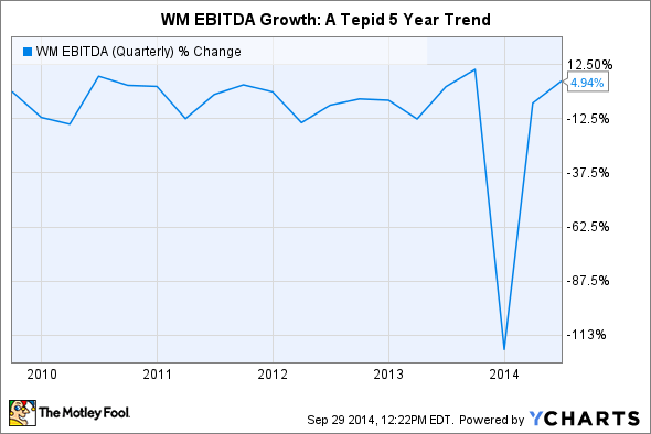 WM EBITDA (Quarterly) Chart