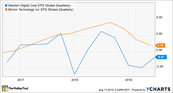 WDC EPS Diluted (Quarterly) Chart