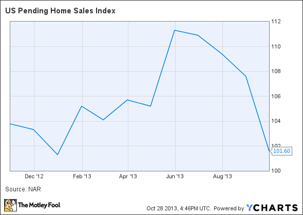 US Pending Home Sales Index Chart