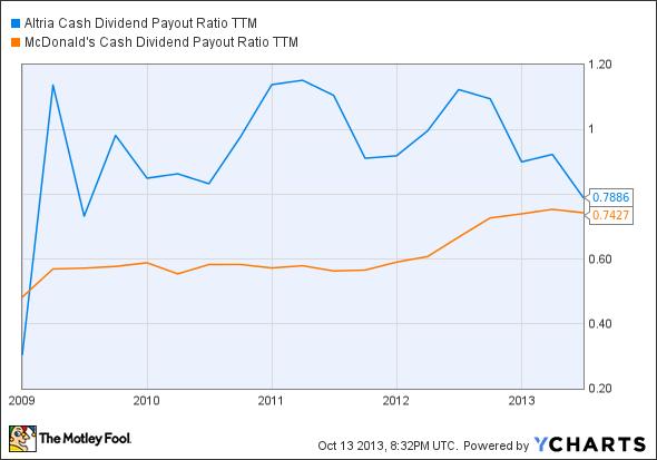 MO Cash Dividend Payout Ratio TTM Chart