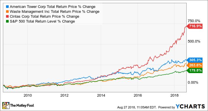 AMT Total Return Price Chart