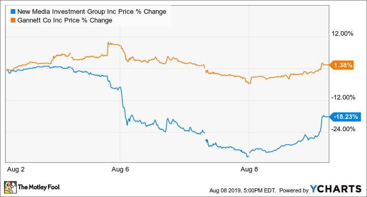 NEWM Price Chart
