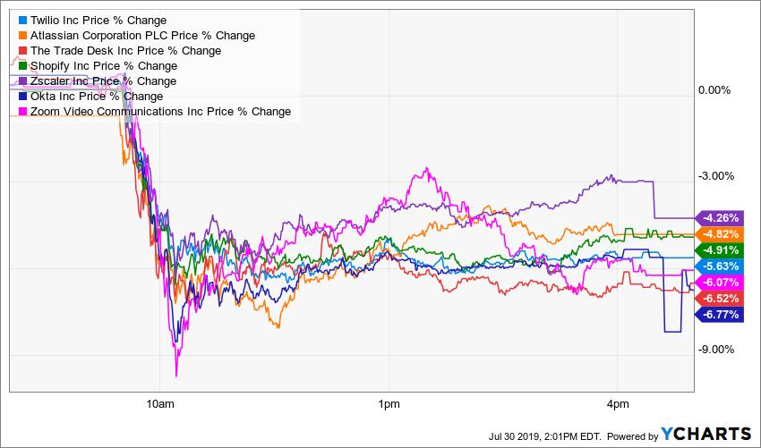 TWLO Price Chart