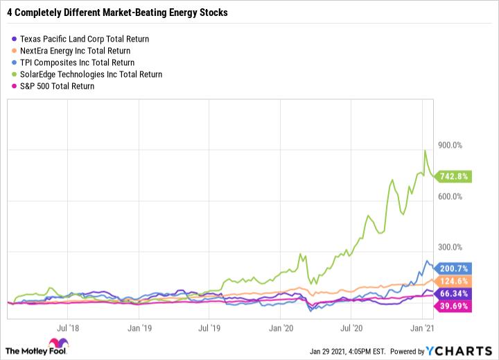 TPL Total Return Level Chart