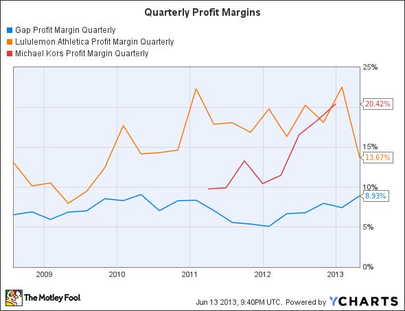 GPS Profit Margin Quarterly Chart