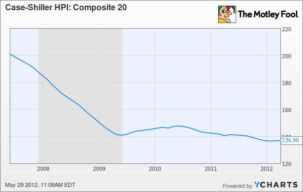 Case-Shiller HPI: Composite 20 Chart