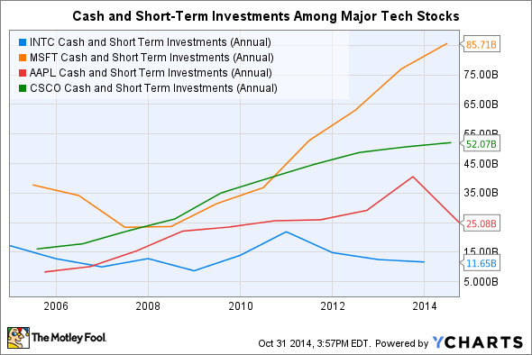 INTC Cash and Short Term Investments (Annual) Chart