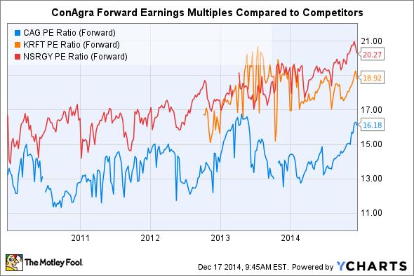 CAG PE Ratio (Forward) Chart