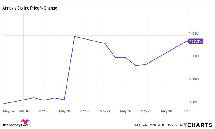 ANVS chart