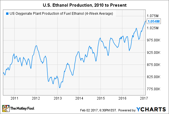 US Oxygenate Plant Production of Fuel Ethanol (4-Week Average) Chart