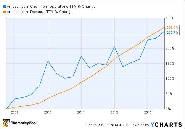 AMZN Cash from Operations TTM Chart