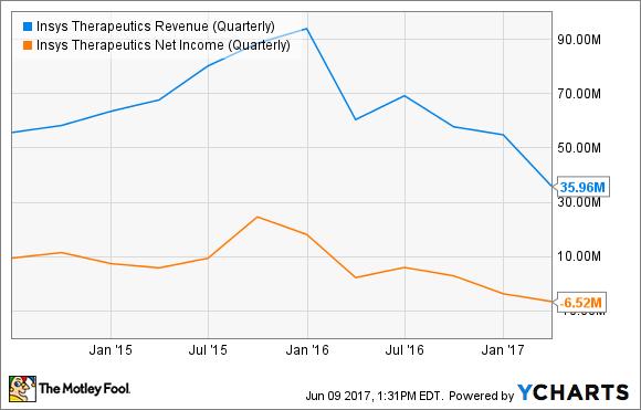 INSY Revenue (Quarterly) Chart