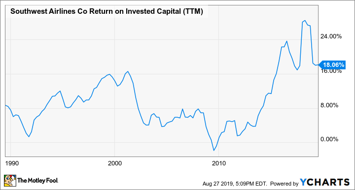 LUV Return on Invested Capital (TTM) Chart