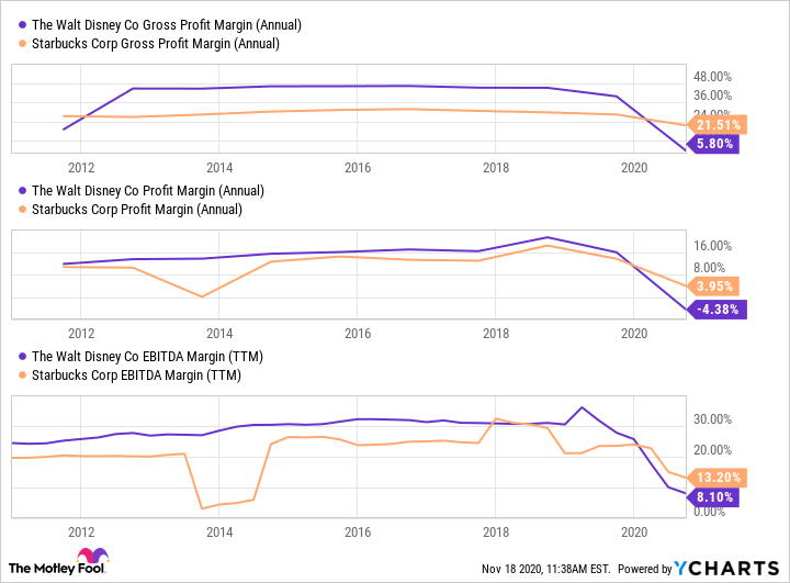 DIS Gross Profit Margin (Annual) Chart
