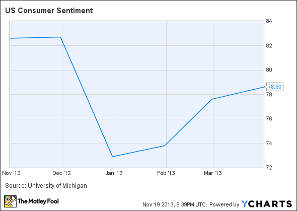 US Consumer Sentiment Chart