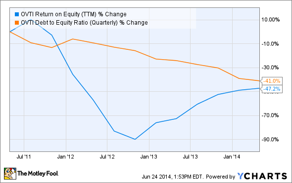 OVTI Return on Equity (TTM) Chart