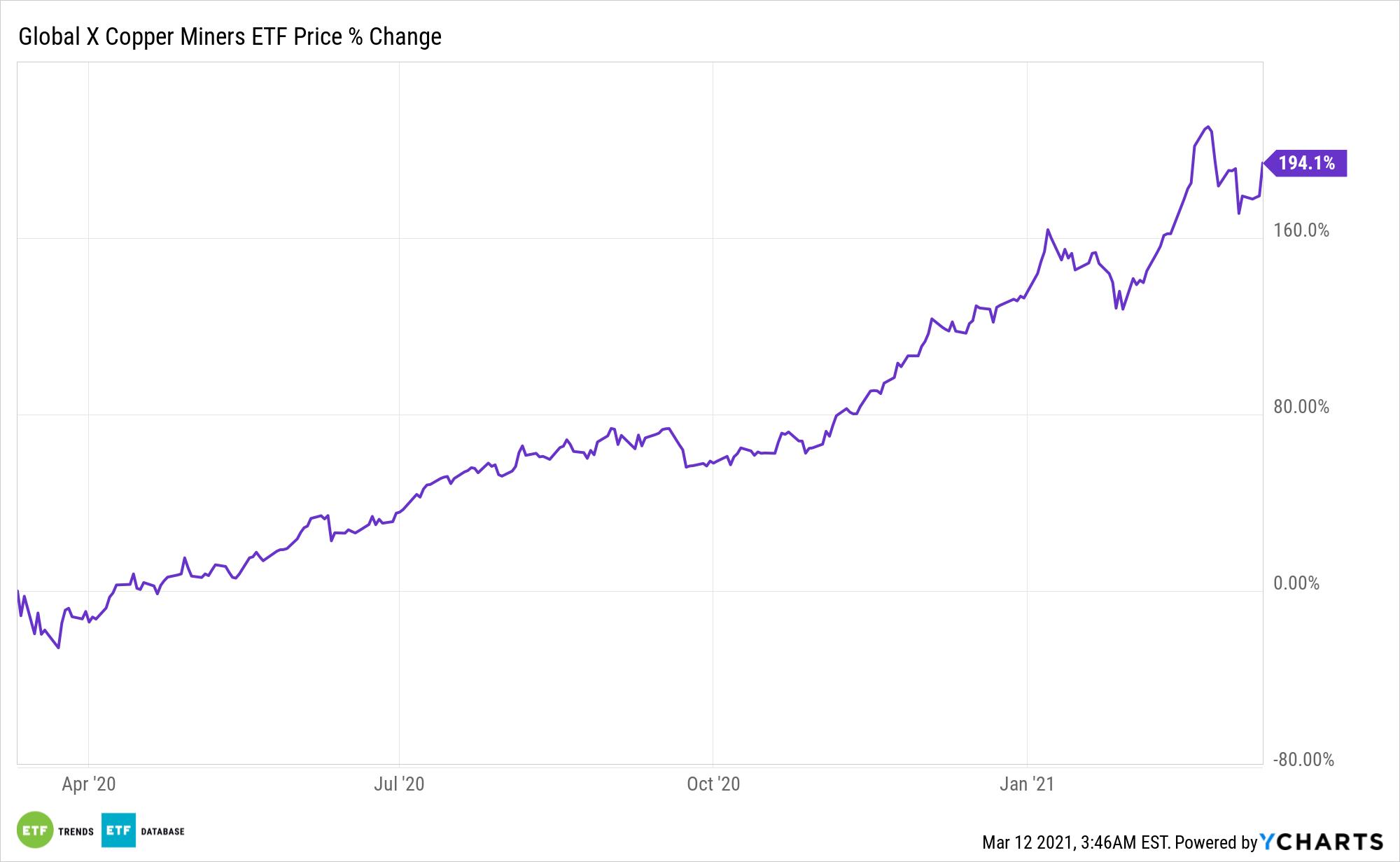 COPX Chart
