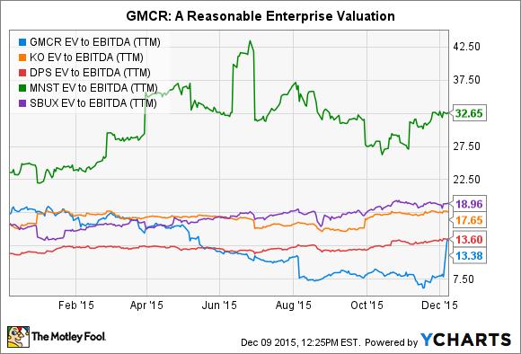 GMCR EV to EBITDA (TTM) Chart